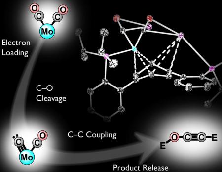 Toward liquid fuels from carbon dioxide