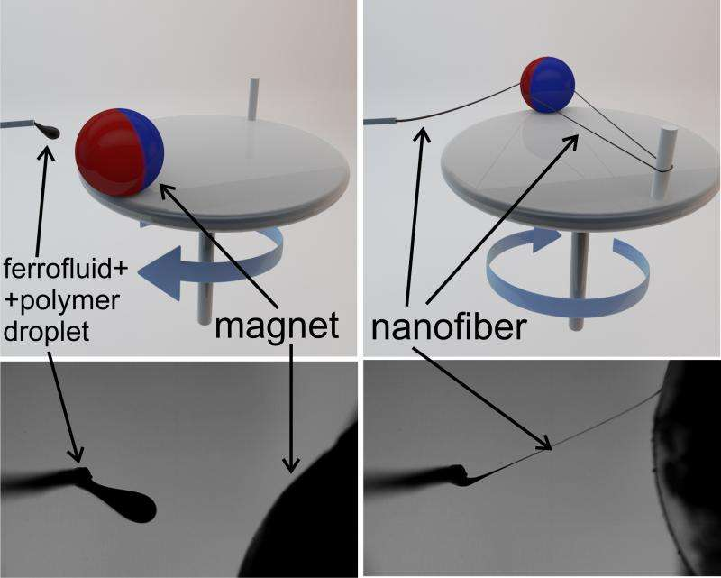 UGA researchers develop new way to manufacture nanofibers