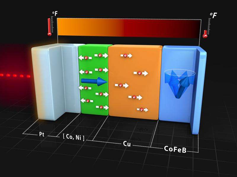 Ultrafast heat conduction can manipulate nanoscale magnets