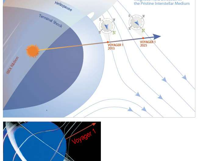 UNH-led study solves mysteries of Voyager 1's journey into interstellar space