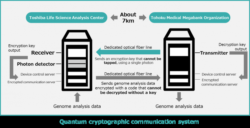 Verification testing of quantum cryptographic communication system that theoretically cannnot be tapped