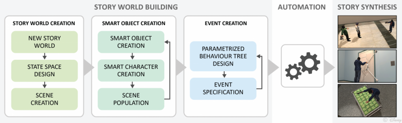 Visual authoring tool helps non-experts build their own digital story worlds