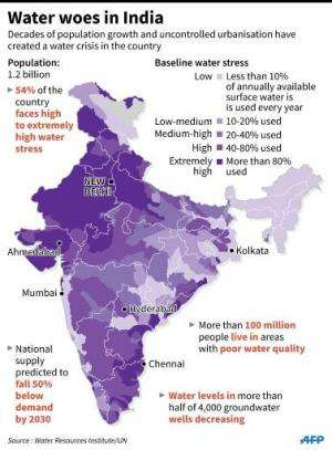 Water woes in India