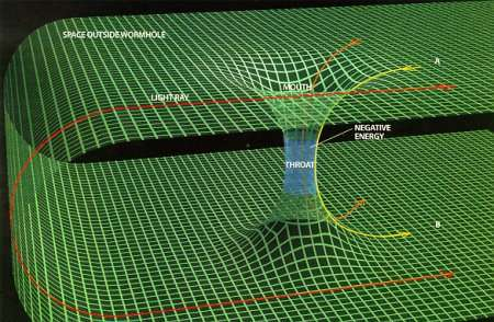 What are Wormholes?