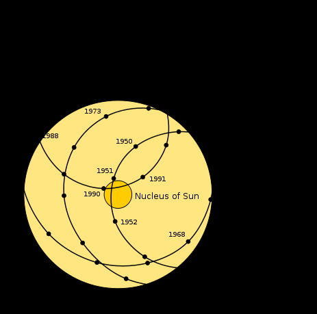 What drives the solar cycle?