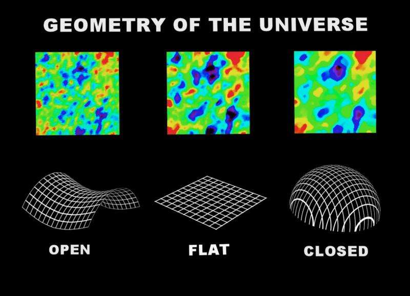 What shape is the universe?
