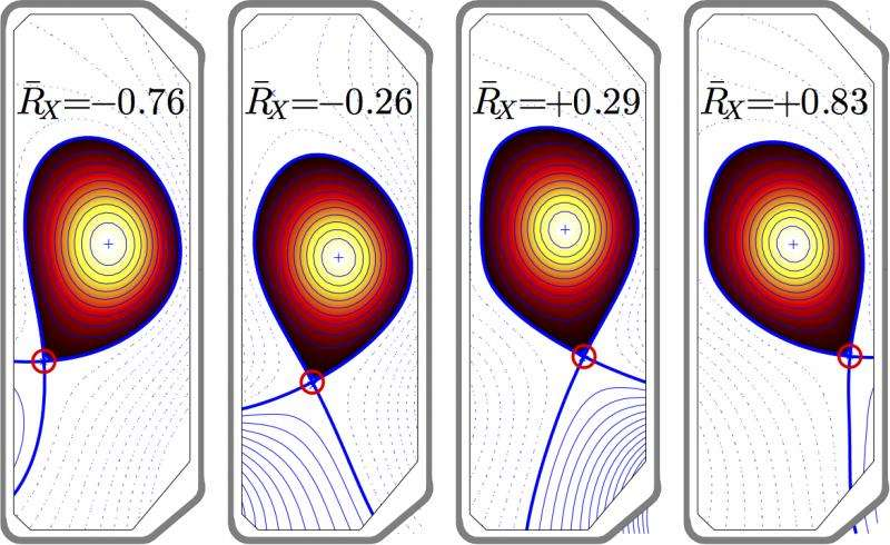 X marks the spot: Researchers confirm novel method for controlling plasma rotation