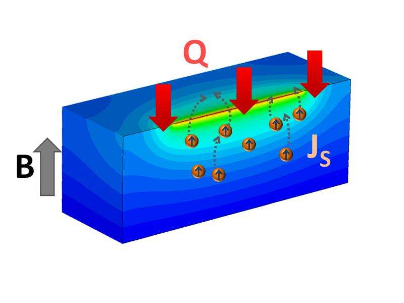 Young scientist discovers magnetic material unnecessary to create spin current
