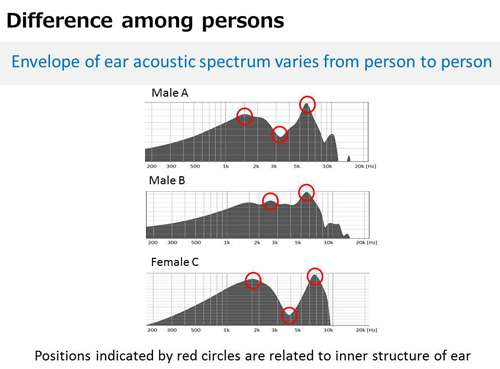 Authentication path: NEC targets acoustic characteristics of ear