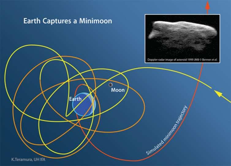 Companions of Earth—minimoons, quasi-satellites and horseshoes