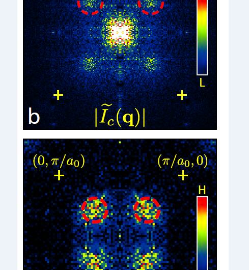 Detection of atomic scale structure of Cooper-pairs in a high-TC superconductor