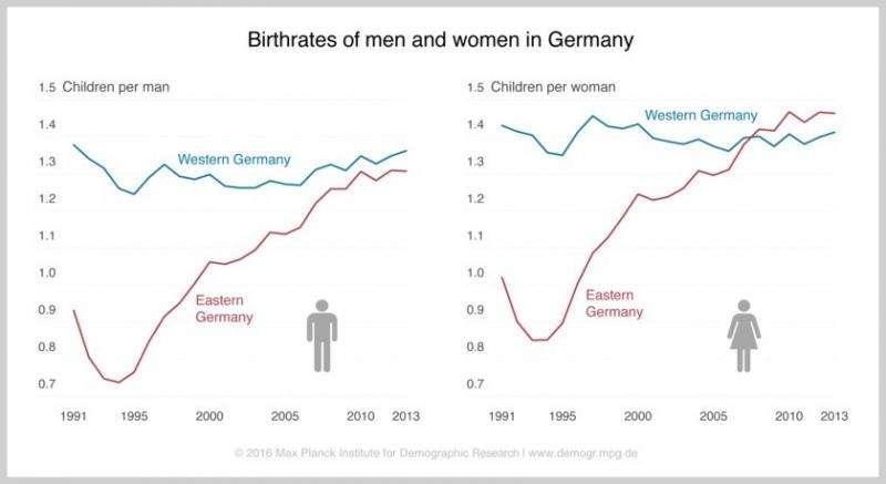 Estimating male fertility in eastern and western Germany since 1991