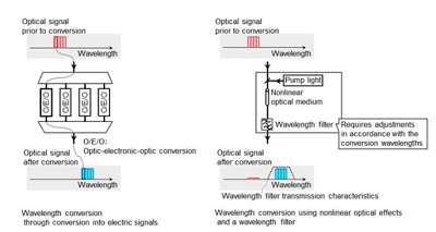 First-ever simultaneous wavelength conversion technology with no wavelength restriction