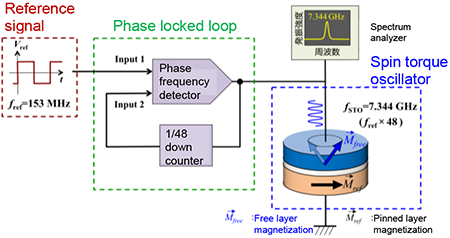 Frequency stabilization of magnetic tunnel junction based microwave oscillator