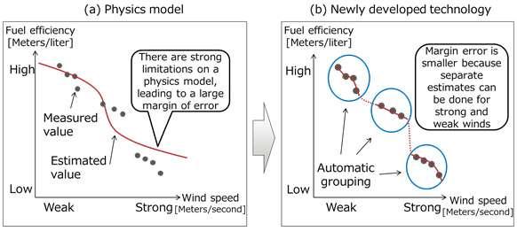 Fujitsu develops high-accuracy fuel efficiency estimates through a ship's operational data