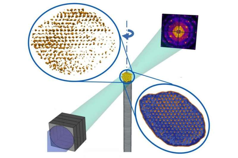 Innovative technique to analyse mesoscopic materials directly