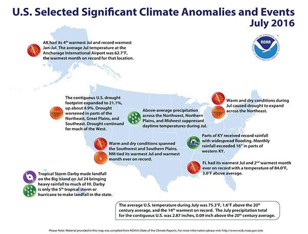 July warmer than average, year to date 3rd warmest for Lower 48