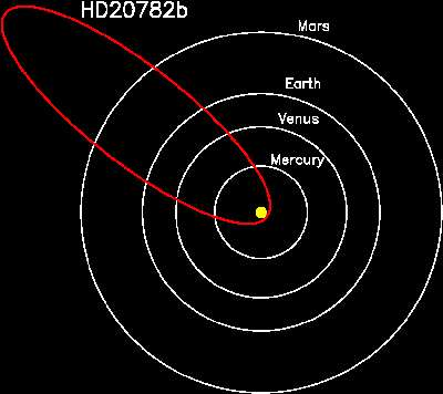 Most eccentric planet ever known flashes astronomers with reflected light