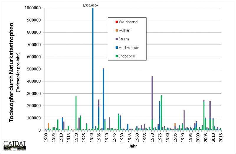 Natural disasters since 1900—over 8 million deaths and 7 trillion U.S. dollars damage