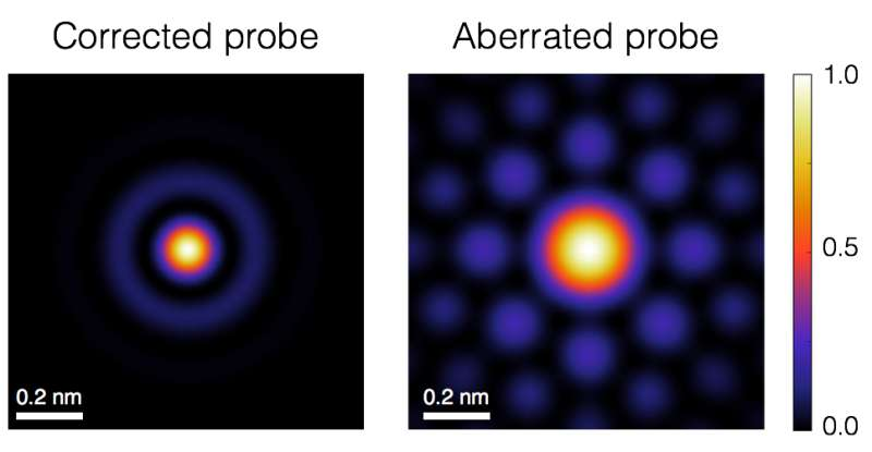 New electron microscope method detects atomic-scale magnetism