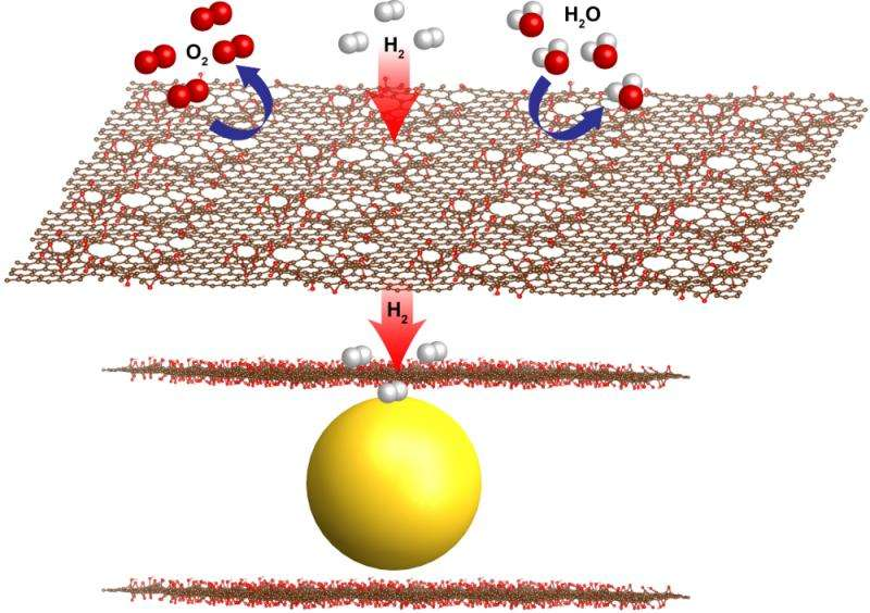 New fuel cell design powered by graphene-wrapped nanocrystals