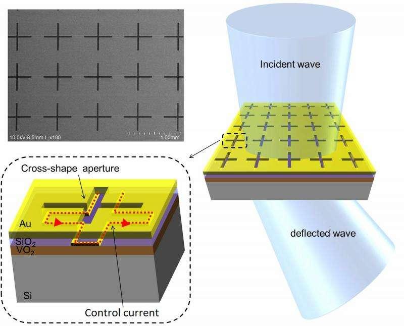 New metamaterial paves way for terahertz technologies