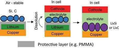 New method increases energy density in lithium batteries