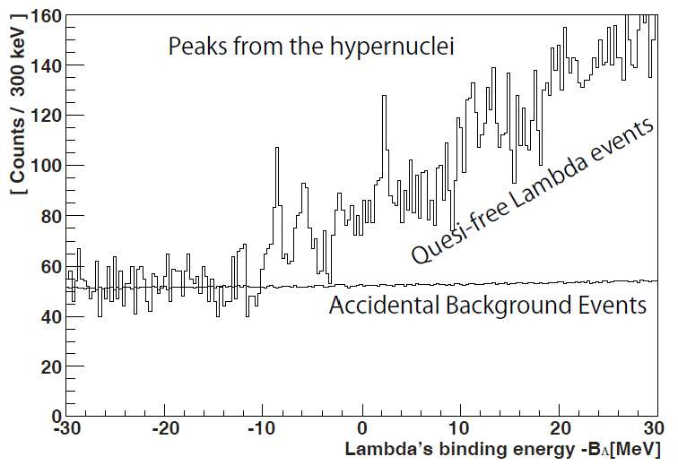 New spectroscopy of 10 Be hypernucleus redefines the reference data of Lambda hypernuclei