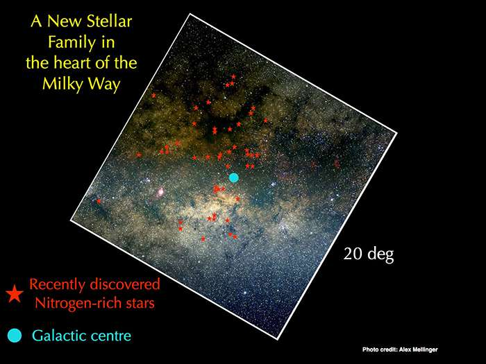 New stars discovery shed new light on Galaxy's formation
