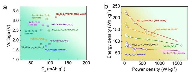 sodium ion battery graphs