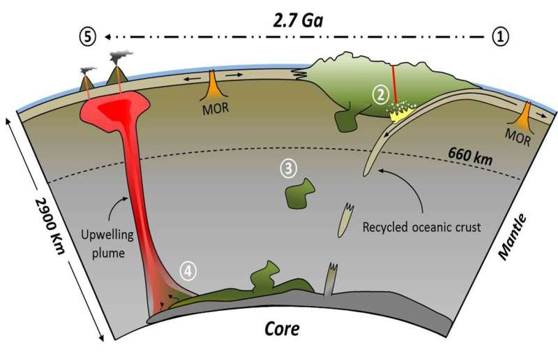 Some islands started in diamond-bearing regions under continents, geochemists say