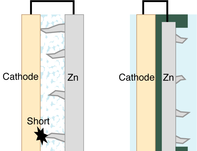 Stanford researchers find new ways to make clean hydrogen and rechargable zinc batteries