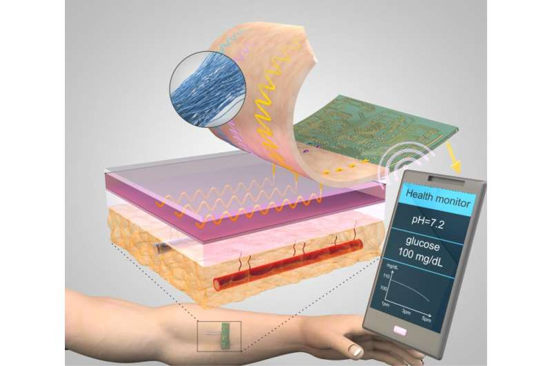 The next frontier in medical sensing—threads coated in nanomaterials