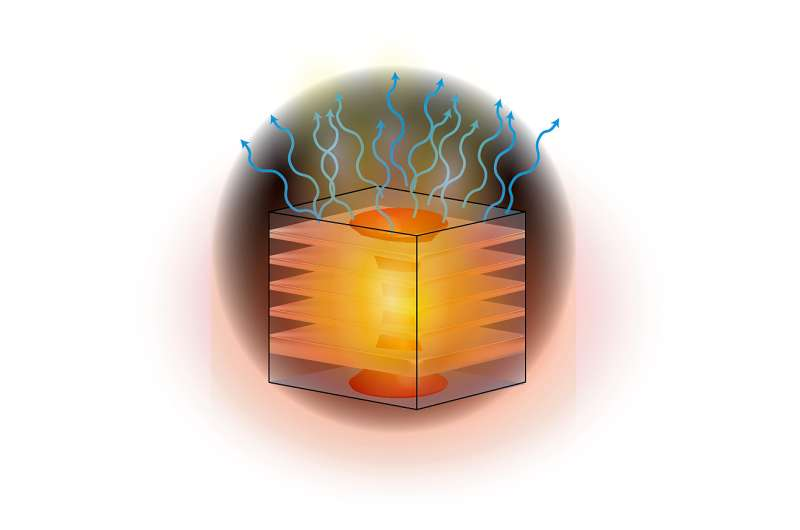 'Thermal metamaterial' innovation could help bring waste-heat harvesting technology to power plants, factories