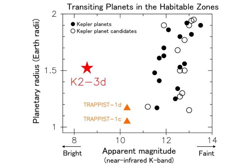 Timing the shadow of a potentially habitable extrasolar planet paves the way to search for alien life
