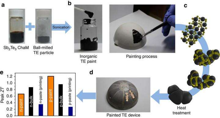 UNIST engineers thermoelectric material in paintable liquid form