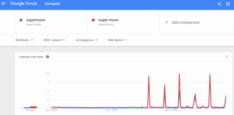 Why all the super-buzz about the supermoon?