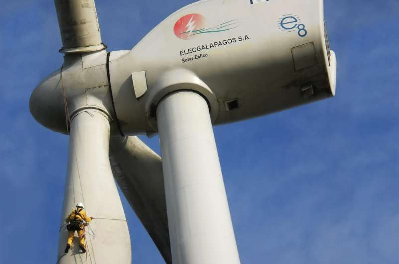 Wind turbines on Galapagos replace millions of liters of diesel since 2007, meet 30 percent of energy needs