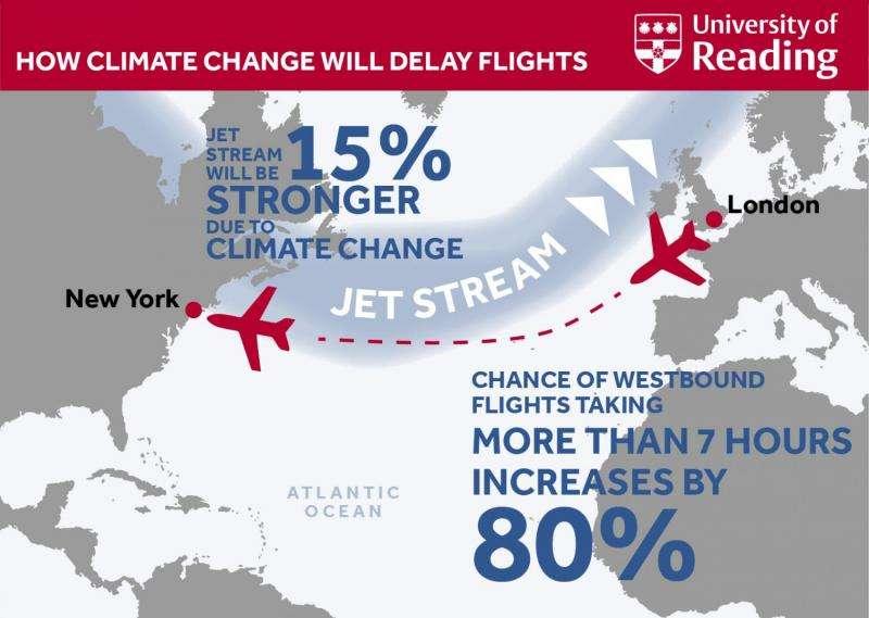 Climate change will delay transatlantic flights