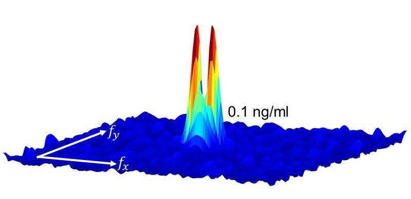 Researchers design wearable microscope that can measure fluorescent dyes through skin