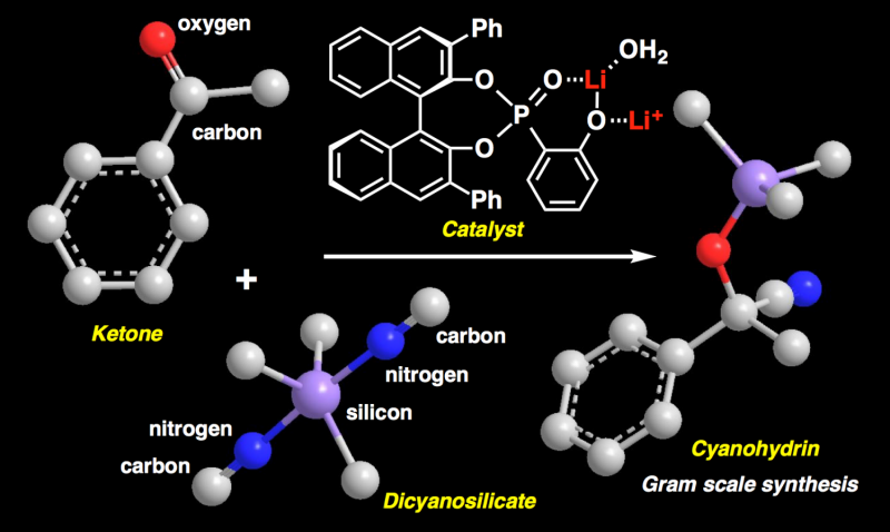 Breakthrough improves method for synthesizing cyanohydrins as pharmaceutical precursors