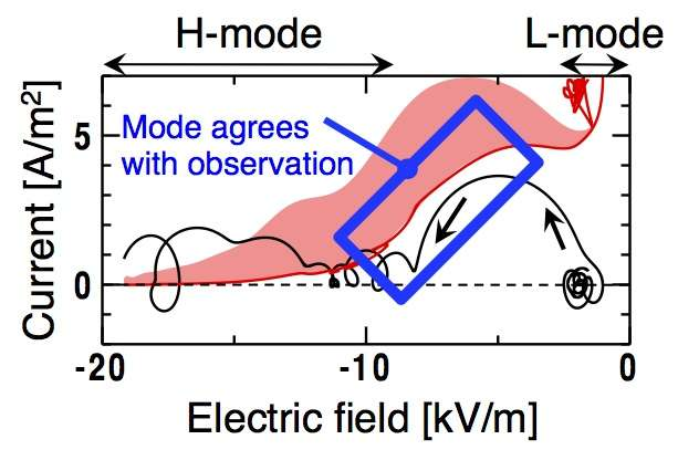Clarifying the fusion plasma confinement improvement mechanism