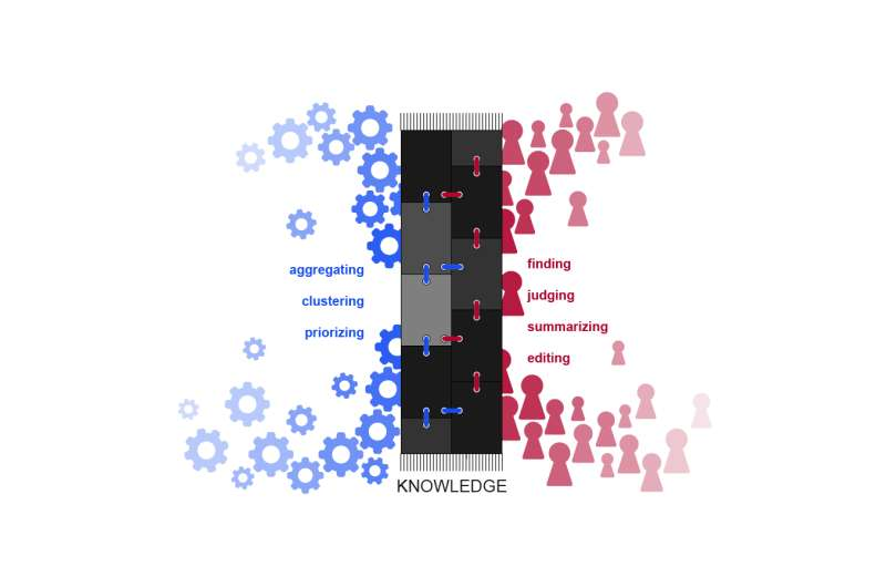 Crowd-augmented cognition