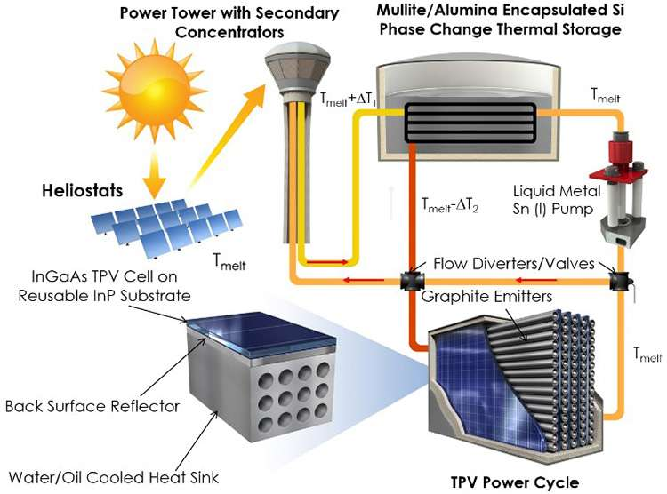 Molten storage and thermophotovoltaics offer new solar power pathway