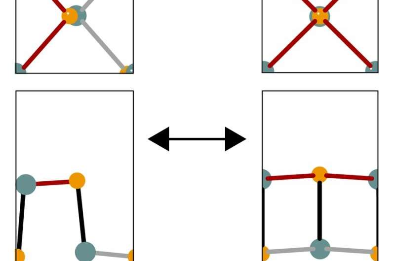 Physicists find structural phase transitions in 2-D atomic materials