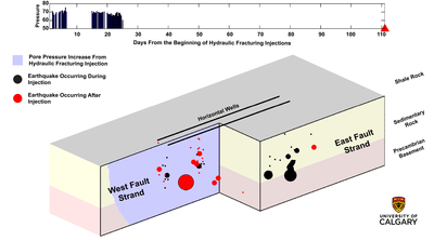 Study reveals two seismic processes by which hydraulic fracturing induces tremors
