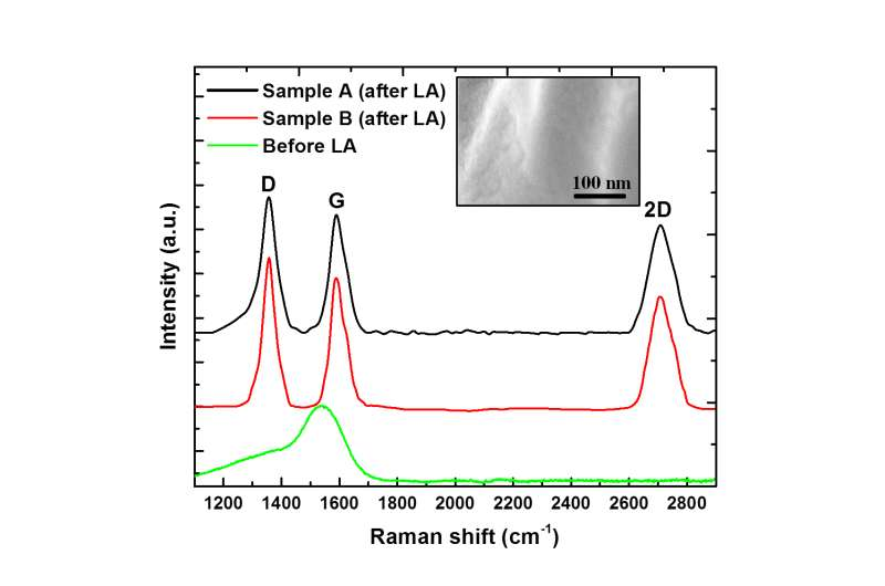New technique integrates graphene, graphene oxide and reduced graphene oxide onto silicon chips at room temperature
