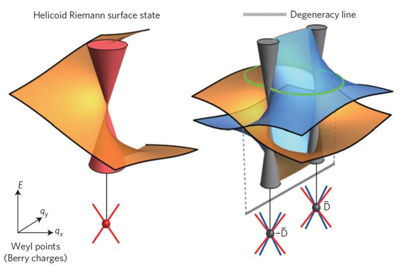 Physicists predict novel phenomena in exotic materials