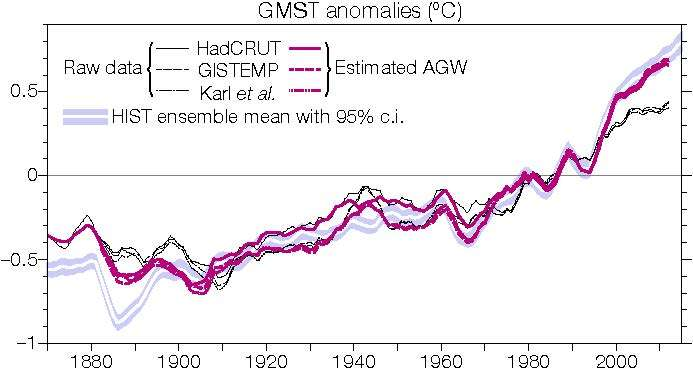Researchers create means to monitor anthropogenic global warming in real time