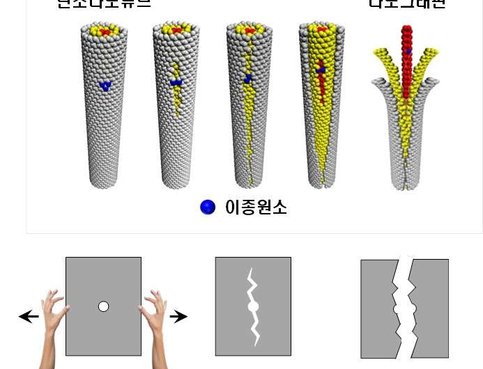 Researchers develop a technology to enable unzipping of the graphene plane